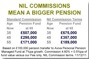 Nil Commissions Dramatically Improve Pensions and Investments